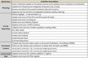 Activities List-RACI