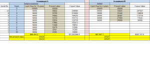 Table-1 Outflow, Present value, Future value, NPV, IRR & ERR